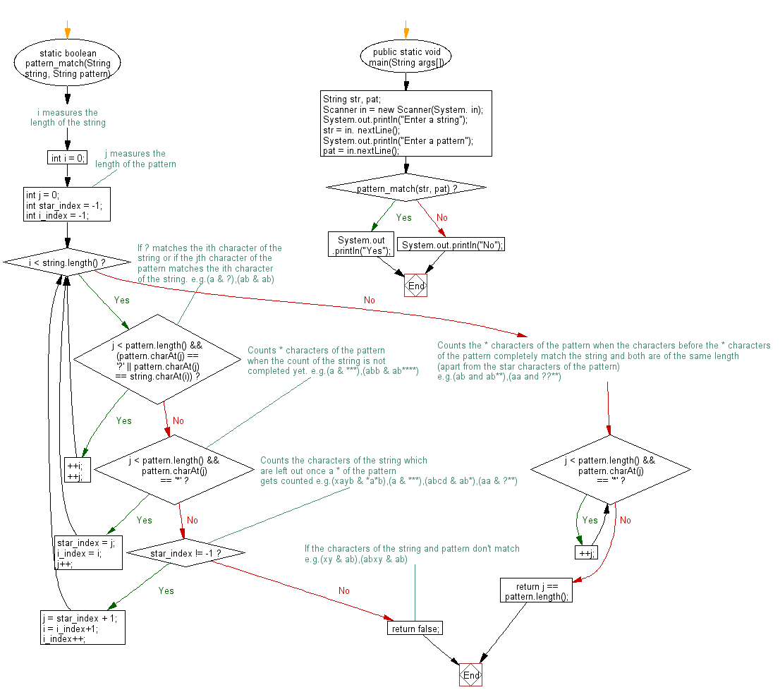 Flowchart: Java exercises: Match any single character (use ?) or any sequence of characters (use *) including the empty.