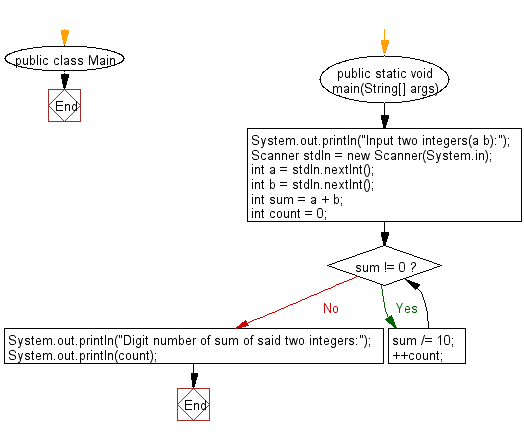 Flowchart: Java exercises: Compute the digit number of sum of two given integers.