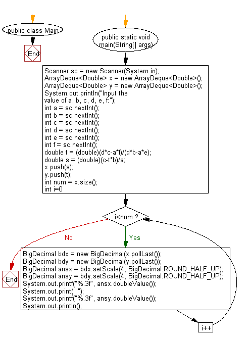 Flowchart: Java exercises: Print the values of x, y where a, b, c, d, e and f are specified.