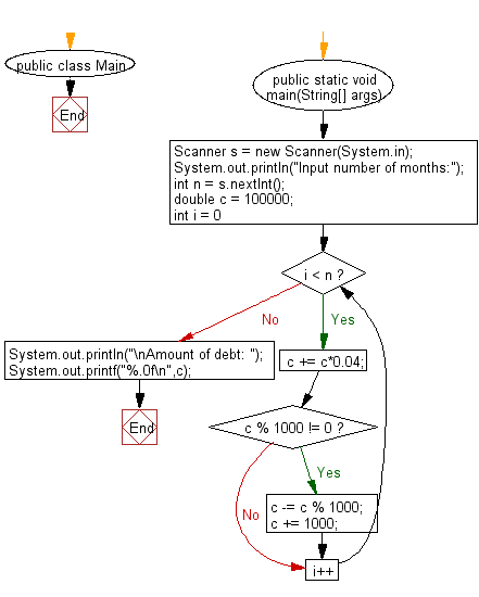 Flowchart: Java exercises: Compute the amount of the debt in n months.