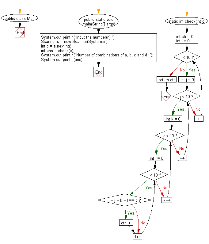 Flowchart: Java exercises: Find the number of combinations of a,b,c and d will be equal to n.