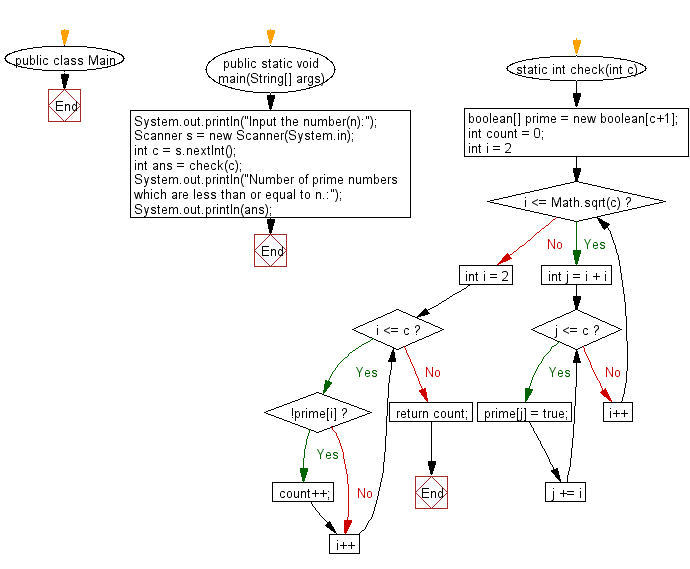 Flowchart: Java exercises: Print the number of prime numbers which are less than or equal to a given integer.