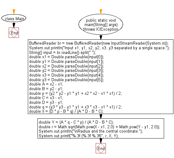 Flowchart: Java exercises: Compute the radius and the central coordinate of a circle.