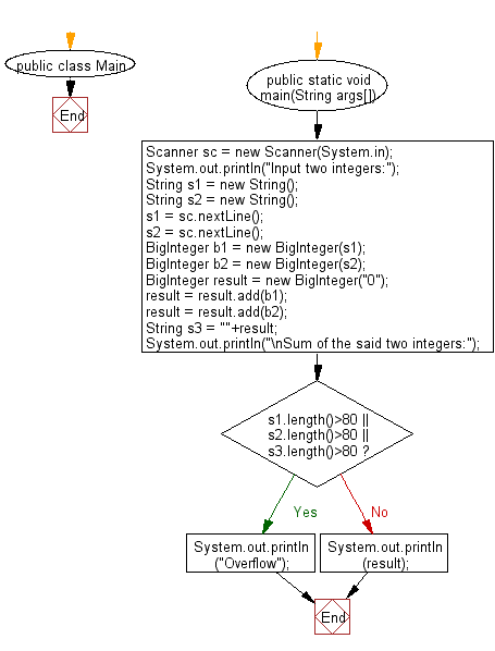 Flowchart: Java exercises: Compute and print sum of two given integers.