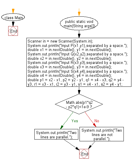 Flowchart: Java exercises: Accepts six numbers as input and sorts them in descending order.