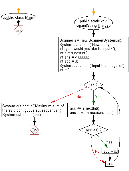 Flowchart: Find the maximum sum of a contiguous subsequence from a given sequence of numbers.