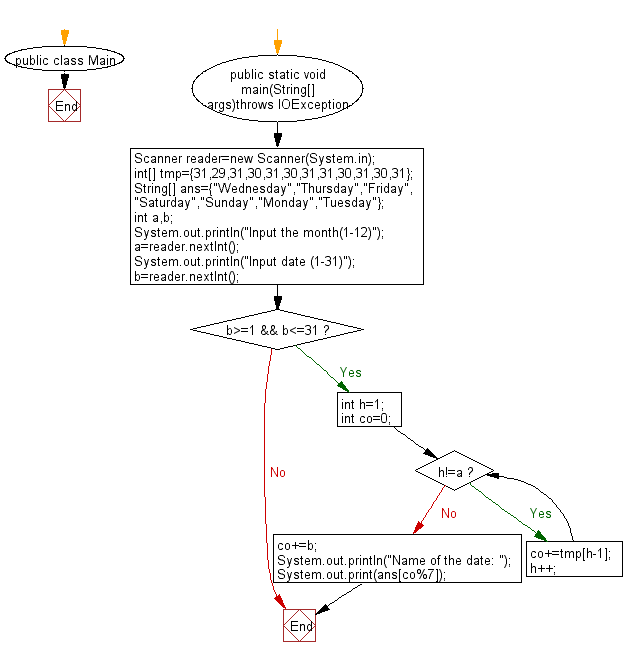 Flowchart: Reads a date and prints the day of the date.