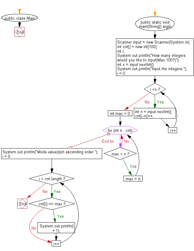 Flowchart: Print mode values from a given a sequence of integers.
