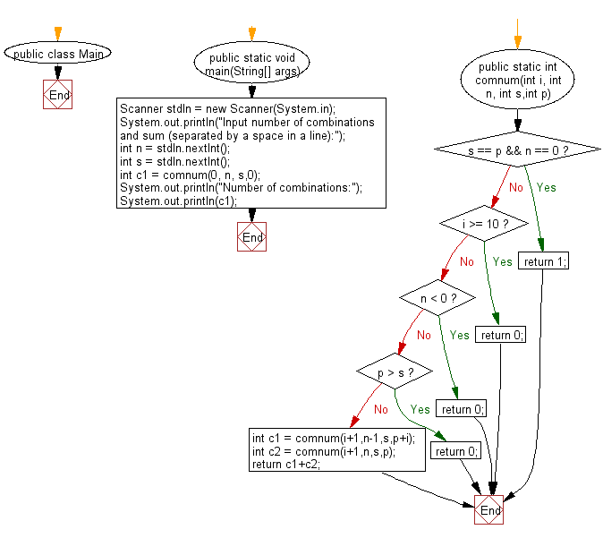 Flowchart: Reads n digits (given) chosen from 0 to 9 and prints the number of combinations.