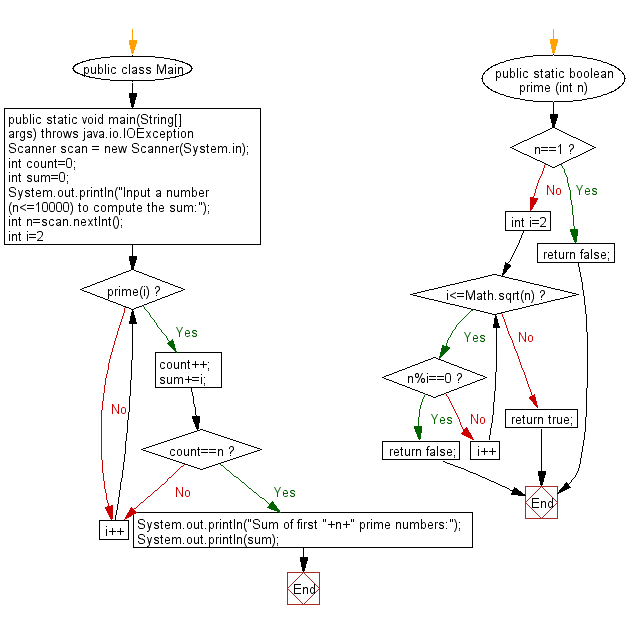 Flowchart: Compute the sum of first n given prime numbers.