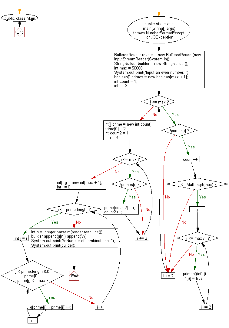 Flowchart: Accept a even number from the user and create a combinations that express the given number as a sum of two prime numbers.