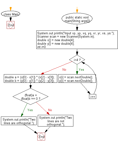 Flowchart: Test whether AB and CD are orthogonal or not.