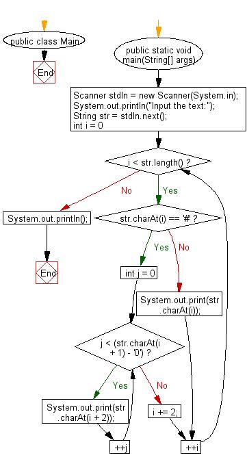 Java Clas Diagram