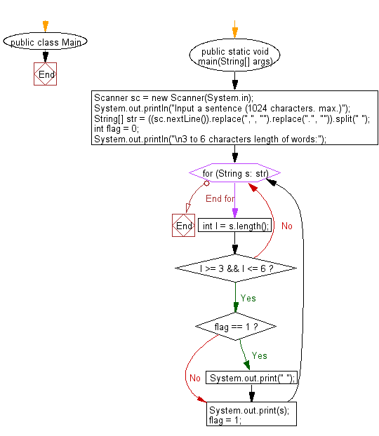 Flowchart: Restore the original string by entering the compressed string with this rule.