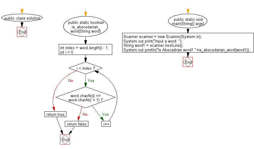 Flowchart: Check if each letter of a given word is less than the one before it.