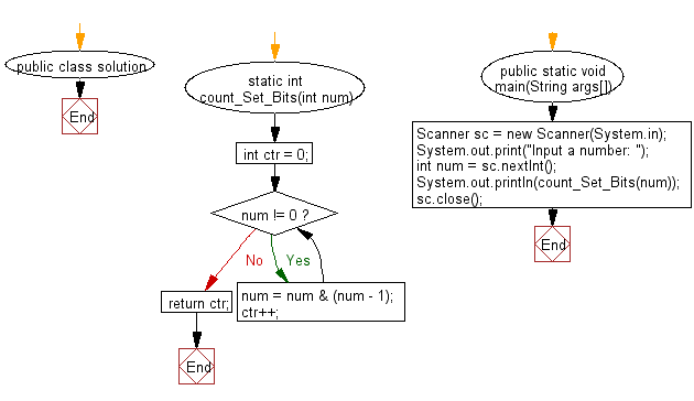 Flowchart: Count the number of set bits in a 32-bit integer.