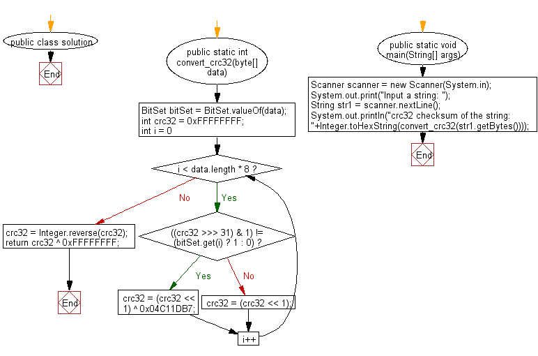 Flowchart: Generate a crc32 checksum of a given string or byte array.