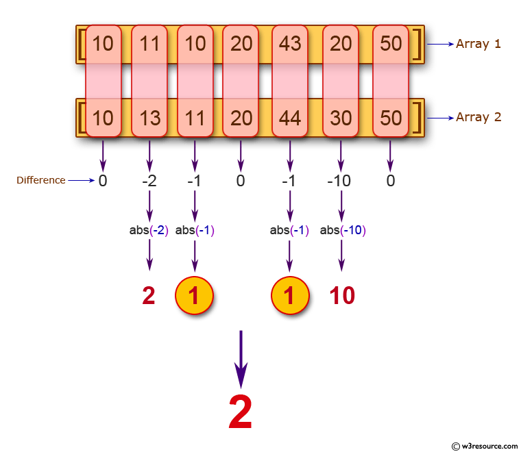 Java Basic Exercises: Count the two elements of two given arrays of integers with same length, differ by 1 or less.