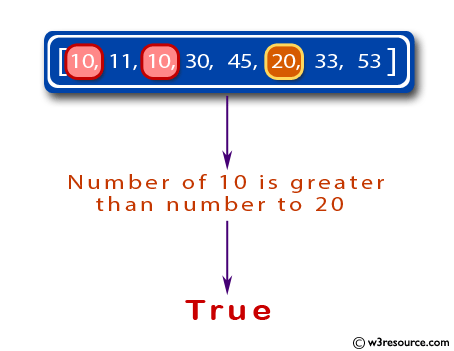 Java Basic Exercises: Check if the number of 10 is greater than number to 20's in a given array of integers