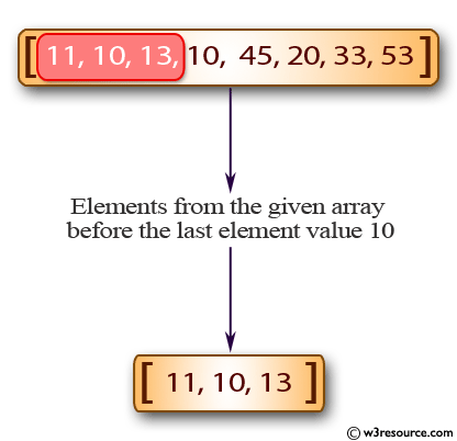 Java Basic Exercises: Create a new array from a given array of integers, new array will contain the elements from the given array before the last element value 10