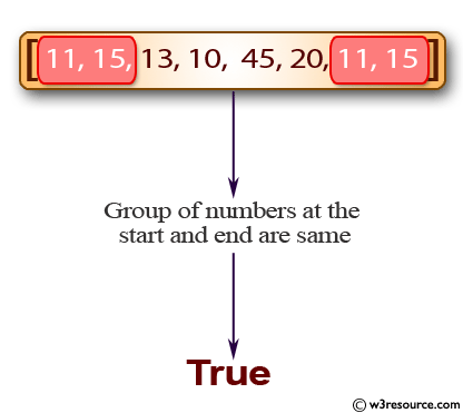 Java Basic Exercises: Check if a group of numbers at the start and end of a given array are same