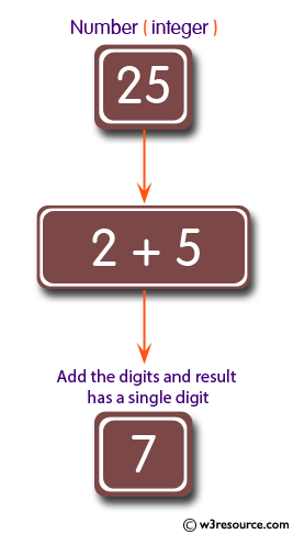 Java Basic Exercises: Add all the digits of a given positive integer until the result has a single digit