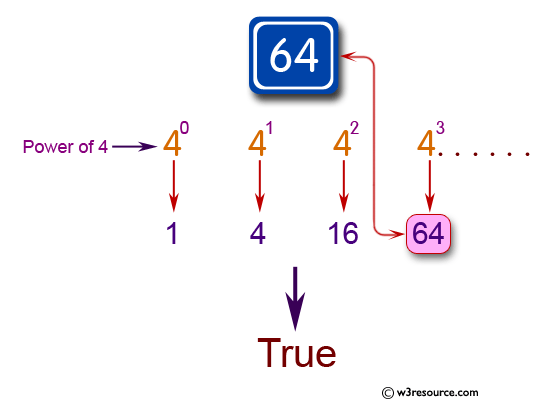 Java Basic Exercises: Check whether an given integer is a power of 4 or not