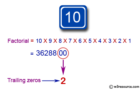 Java exercises: Compute the number of trailing zeros in a