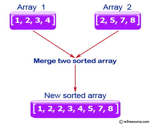 Java Basic Exercises: Merge two given sorted array of integers and create a new sorted array