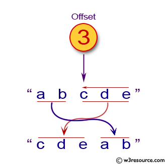 Java Basic Exercises: Given a string and an offset, rotate string by offset