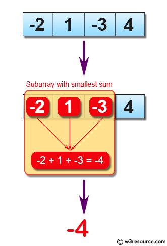 Java Basic Exercises: Find the subarray with smallest sum from a given array of integers.