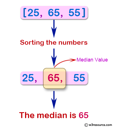 Java Basic Exercises: Calculate the median of unsorted array of integers, find the median of it.