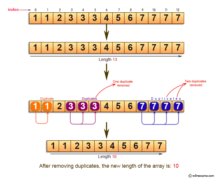 Java Basic Exercises: Find the new length of a given sorted array.
