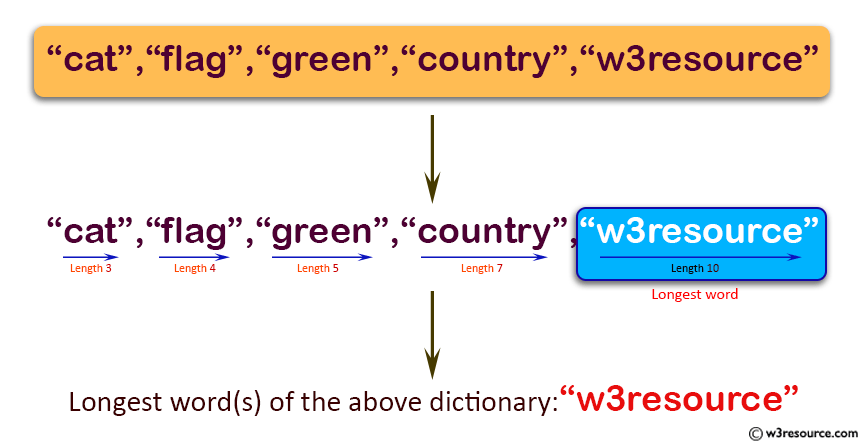 Java Basic Exercises: Find all of the longest word in a given dictionary.