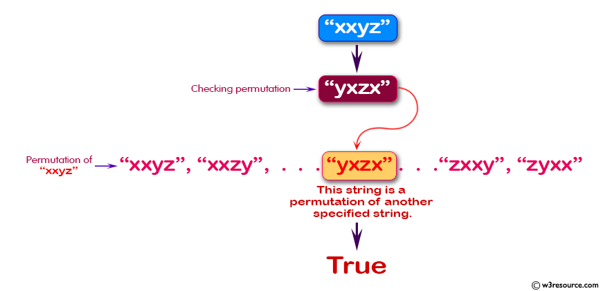 Java Basic Exercises: Check if a given string is a permutation of another specified string.