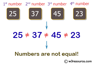 Java Basic Exercises: Accepts four integer from the user and prints equal.