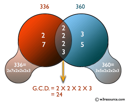 Java Basic Exercises: Prove that Euclid's algorithm computes the greatest common divisor of two positive given integers.