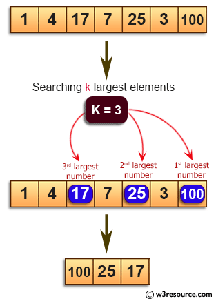 Java Basic Exercises: Find the k largest elements in a specified array.