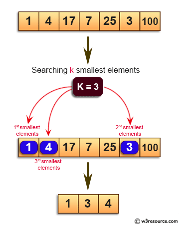 Java Basic Exercises: Find the k smallest elements in a given array.