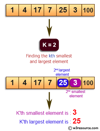 Java Basic Exercises: Find the kth smallest and largest element in a specified array.