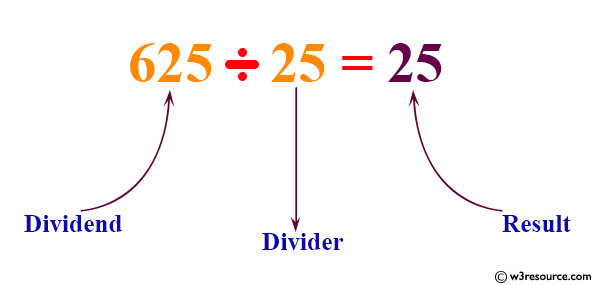 Java Basic Exercises: Divide the two specified integers using subtraction operator.