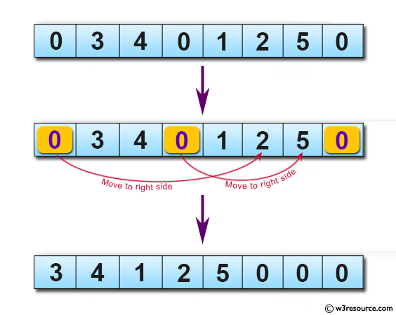 Java Basic Exercises: Move every zero to the right side of a given array of integers.