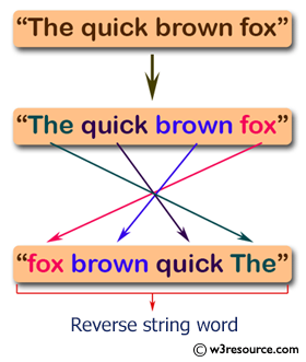 Java Basic Exercises: Reverse the content of a sentence without reverse every word.