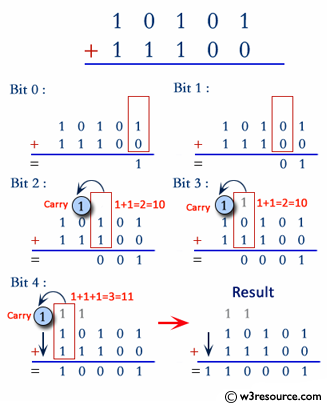 Java: Add two binary numbers
