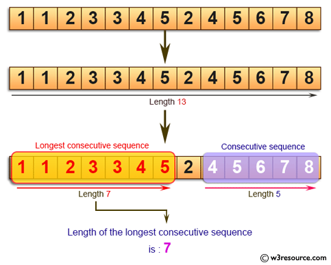 Java Basic Exercises: Find the length of the longest consecutive sequence of a given array of integers.