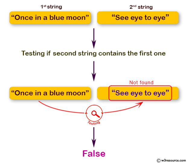 Java Basic Exercises: Accept two string and test if the second string contains the first one.