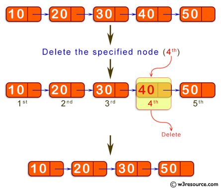 Java Basic Exercises: Delete a specified node in the middle of a singly linked list.