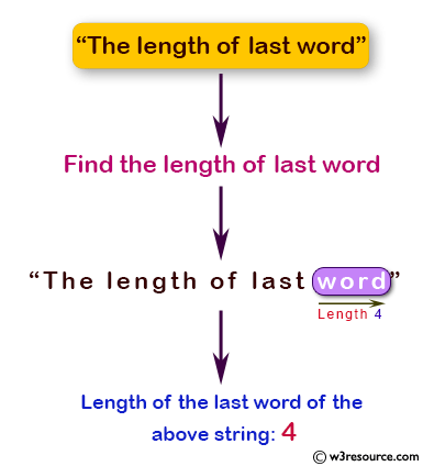 Java Basic Exercises: Find the length of last word of a specified string.