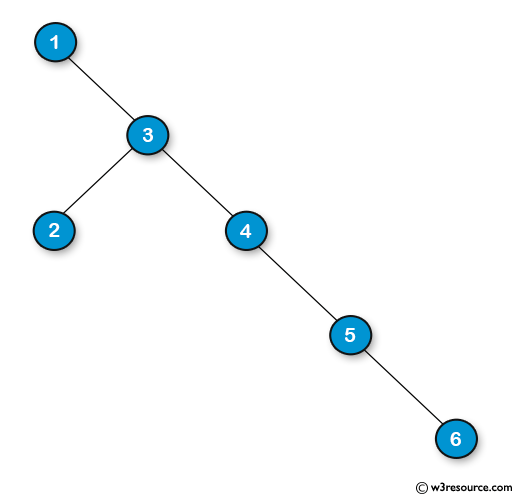Java Basic Exercises: Find the length of the longest consecutive sequence path of a given binary tree.