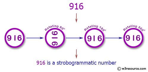 Java Basic Exercises: Check if a number is a strobogrammatic number.